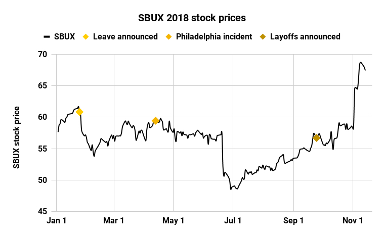 SBUX 2018 stock prices