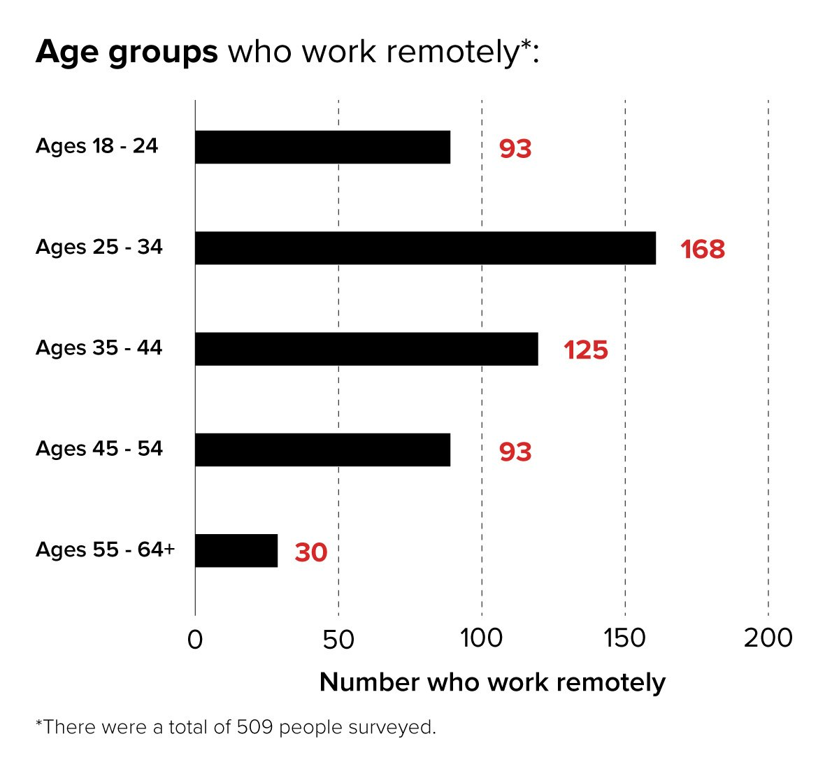 Demographics of virtual workplace